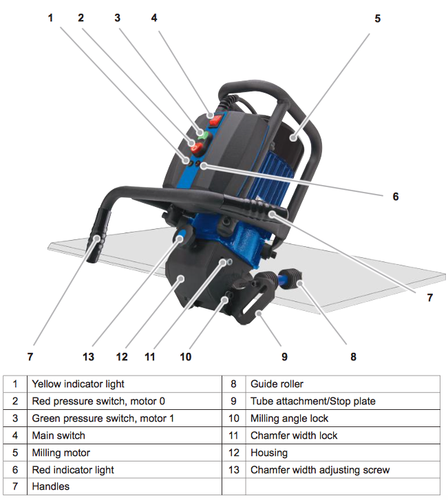 Components of the SKF 25 plate beveling machine